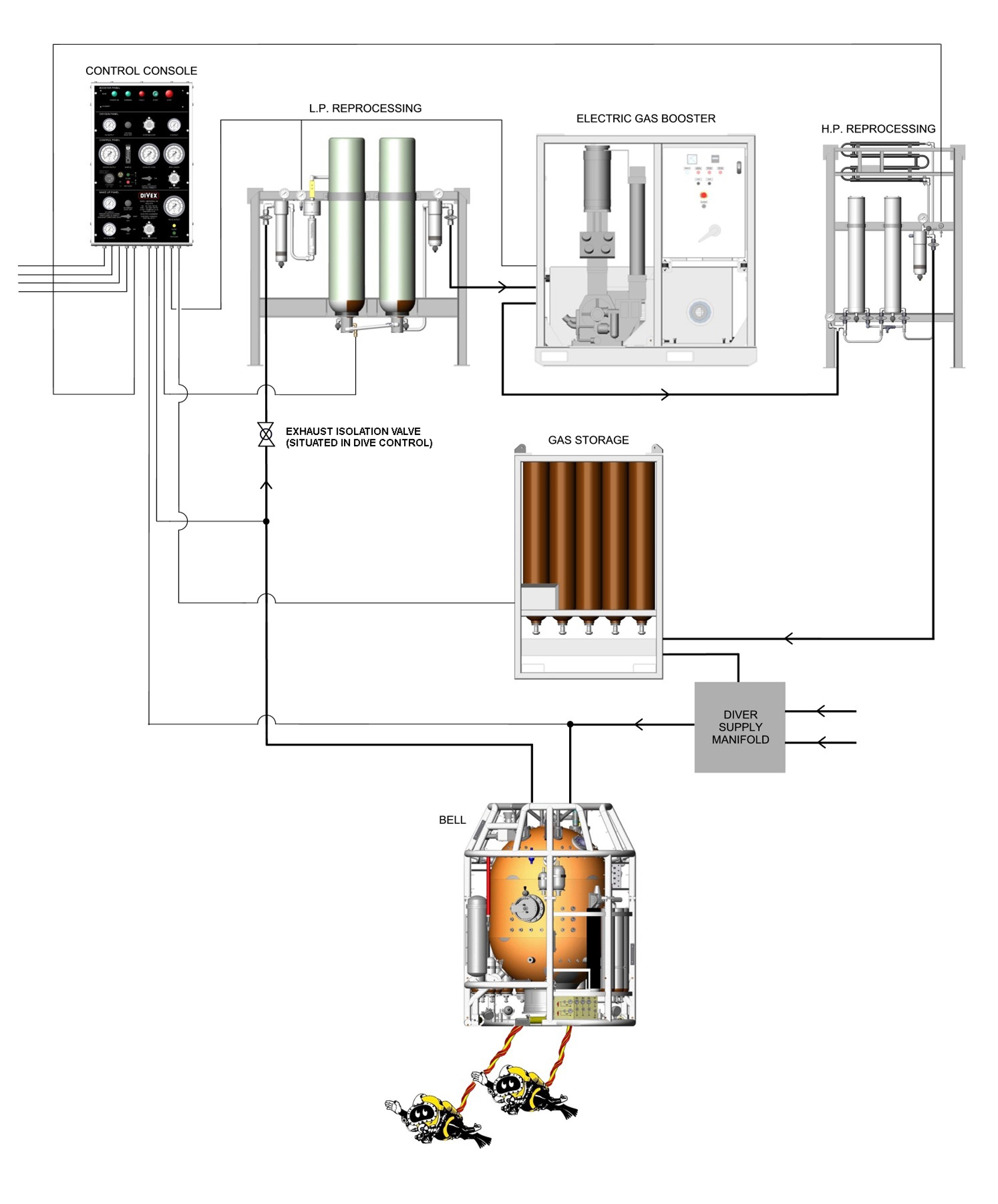 Jfd Electric Gasmizer Hyperbaric Welding Diagram Equipment Layout